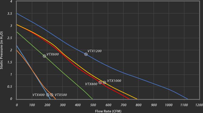 Vortex Powerfans Vtx Series